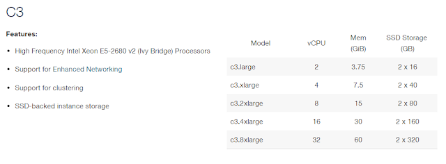 Amazon C3 Instance Specifications