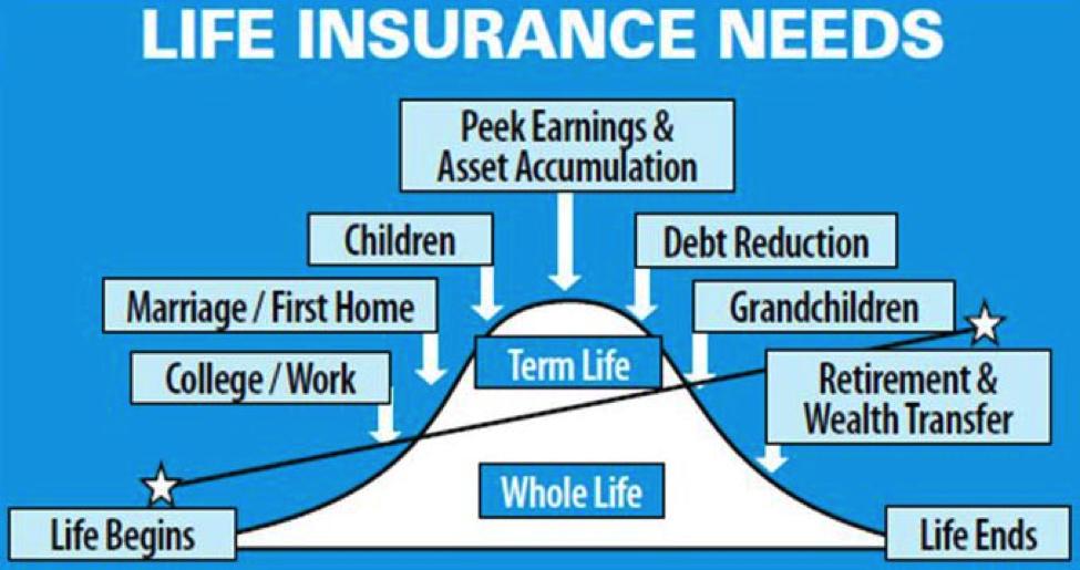 ~ Joel McKinnon Farmers Insurance Agency ~: Why Life ...