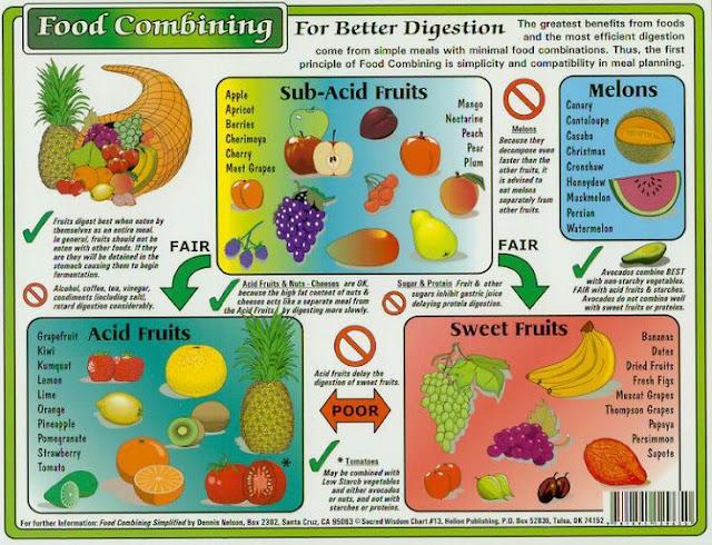 Food Combining Merupakan Pola Makan Sehat, Bagus Untuk Menurunkan Berat Badan