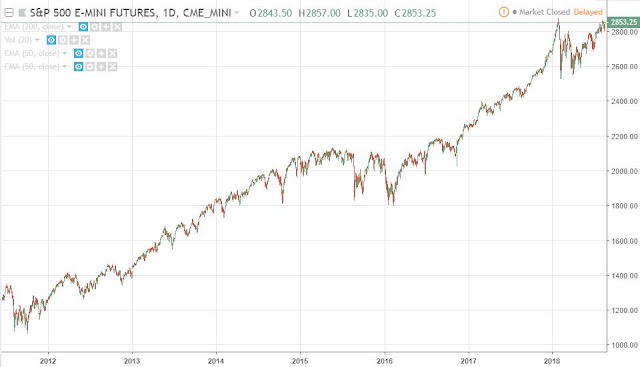 Mini S&P500 future (continuous contract), daily, Source: TradingView