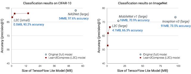 Custom On-Device ML Models with Learn2Compress - tutorialarchiv de