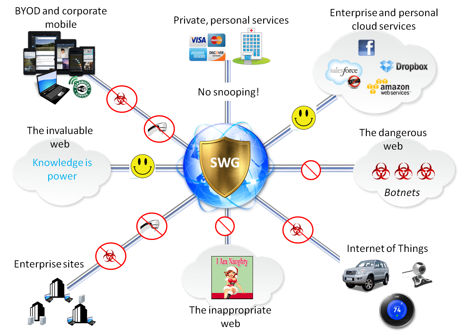 in recent years however the swg market has struggled to cope with cybersecurity issues cloud computing and mobility roiling the it environment  [ 1533 x 1113 Pixel ]