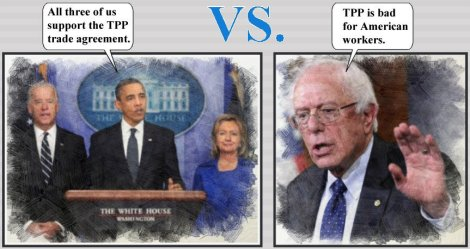 Obama, Joe Biden and Hillary Clinton support TPP.