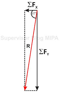 resultan 6 buah vektor metode penguraian vektor