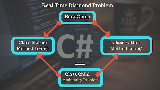 diamond problem in c#