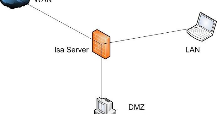 networkworld: FireWall Isa Server 2006
