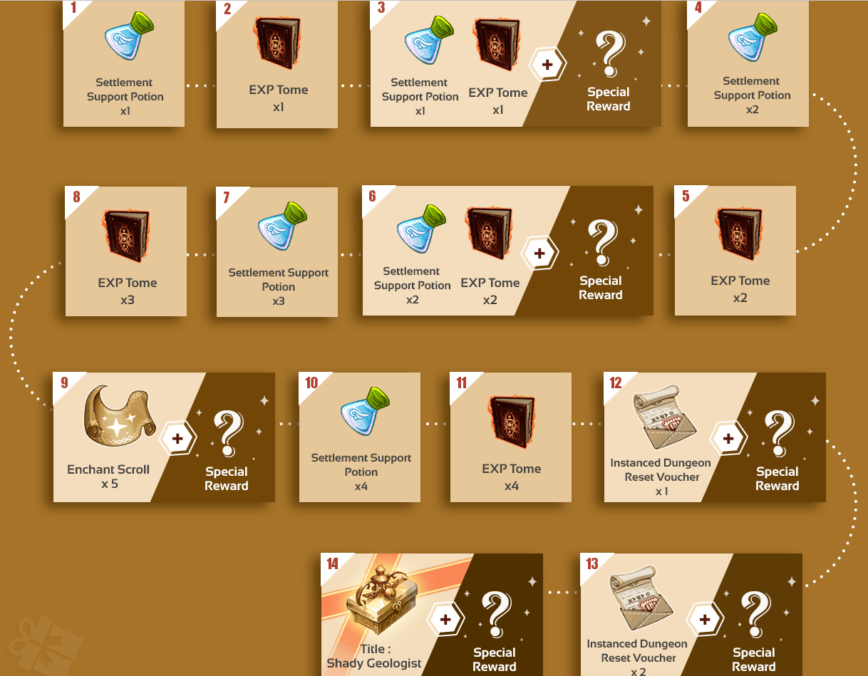 tree of savior event rewards