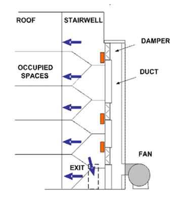 Information Stair Pressurization Fan