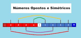 Números opostos, Números simétricos, Números positivos, Números negativos.