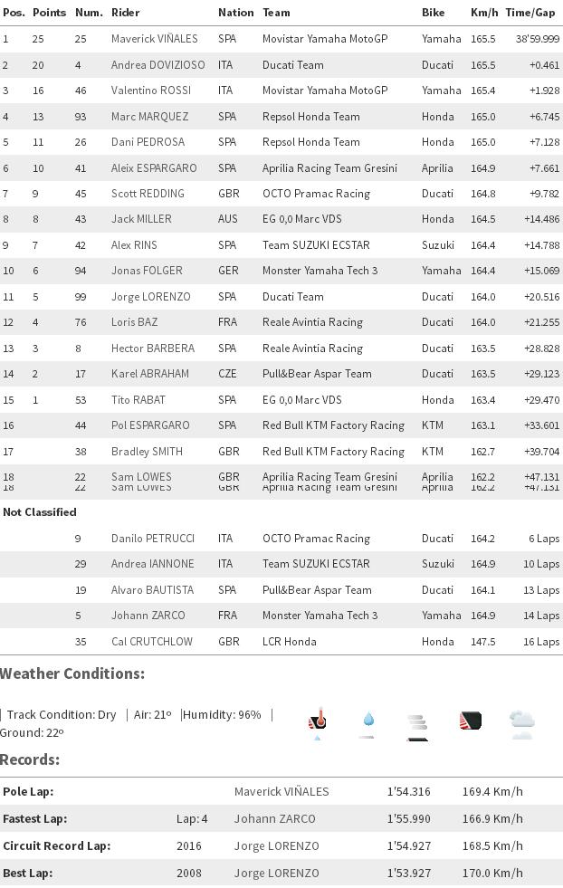 MotoGP Qatar 2017 : Vinales tetap konsisten dan akhirnya juara, Dovi kedua dan Rossi ketiga
