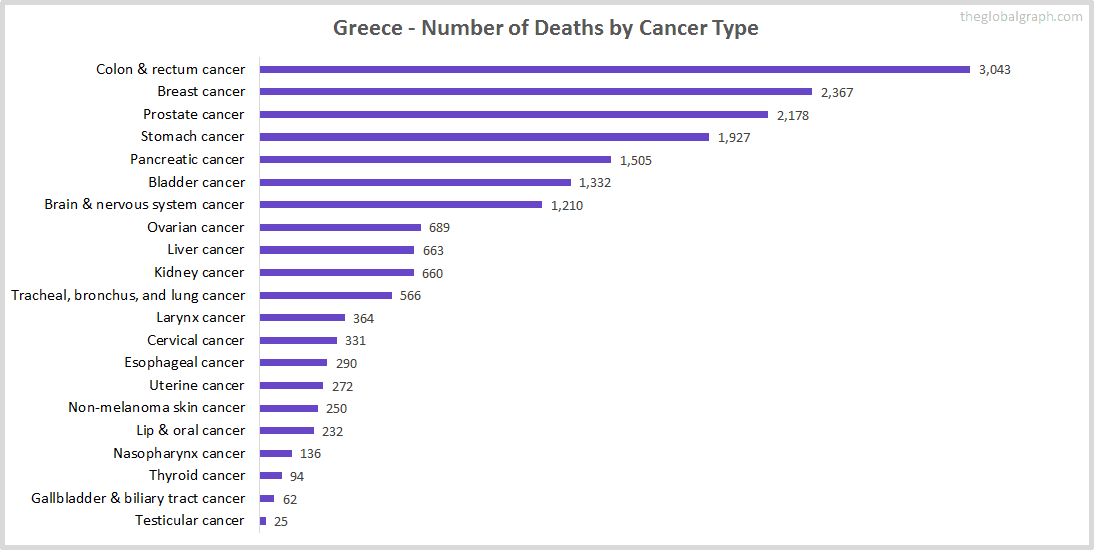 Major Risk Factors of Death (count) in Greece