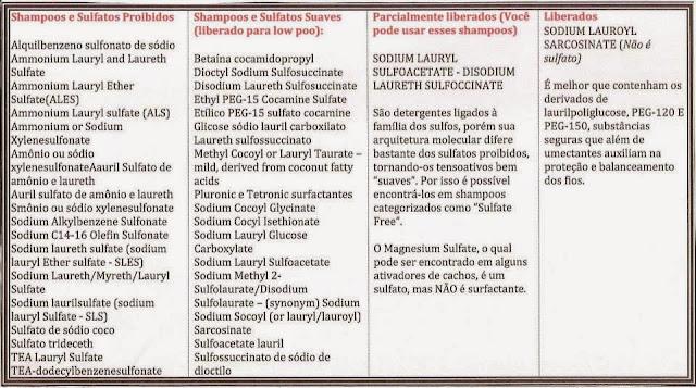 Lista de Sulfatos