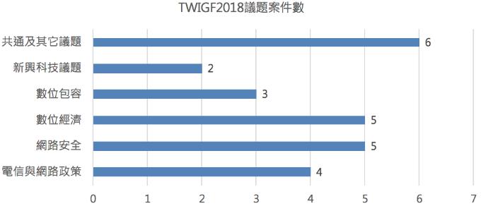 TWIGF 2018 各子題的提案數
