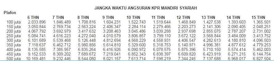 3 KPR Bank Syariah termurah di 2018