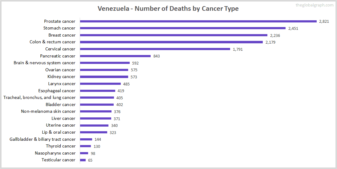 Major Risk Factors of Death (count) in Venezuela