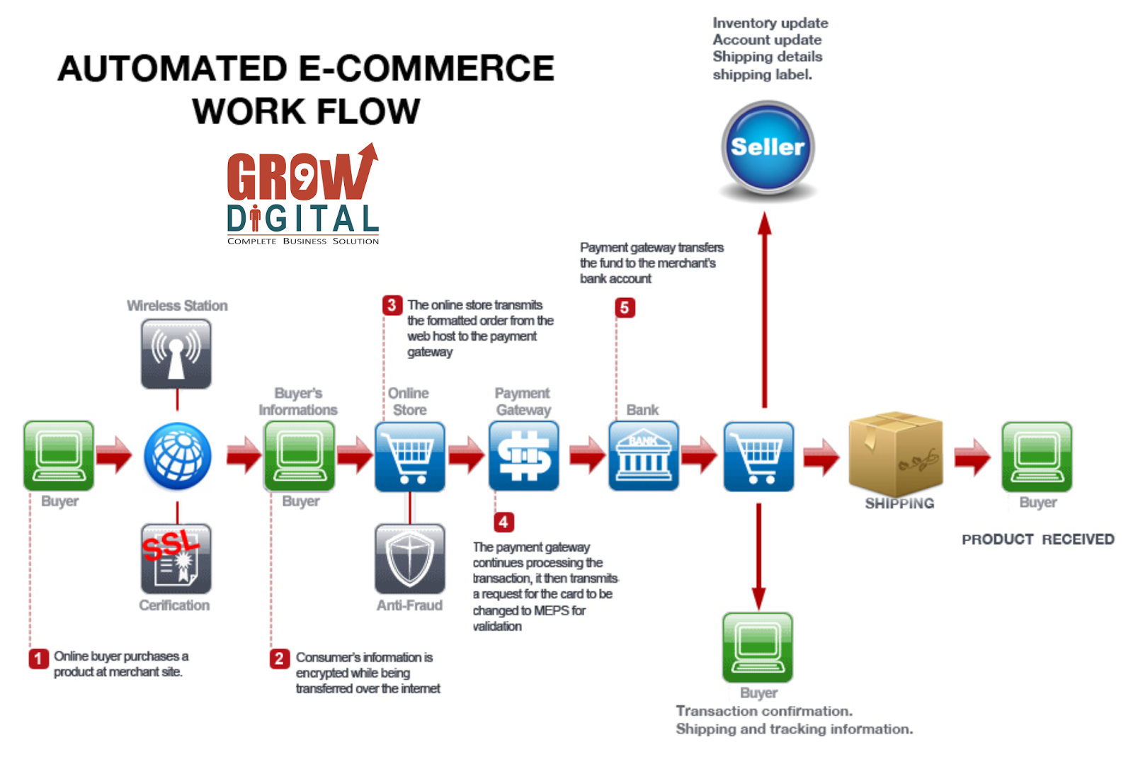 how e commerce has changed consumer retailing and business to business transactions Chain businesses have developed e-commerce to provide an online option for their consumers this paper explores m-commerce technology from a business perspective how it is similar and e-commerce has changed the way goods and services are exchanged and have given light to.
