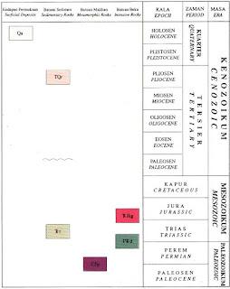 Kolom Stratigrafi Geologi Lembar Bangka Utara