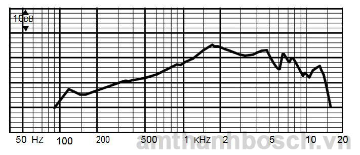 Micro cầm tay điện động mọi hướng Bosch LBB 9080/00