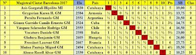 Clasificación final por orden del sorteo inicial del Torneo Magistral Internacional Ciudad de Barcelona 2017