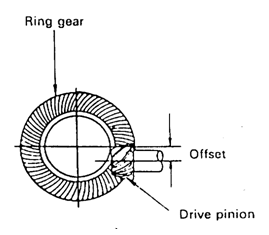 1. Hypoid bevel gear