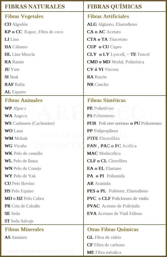 Tabla Abreviaturas Fibras Textiles - Tapicería Carrasco Asturias