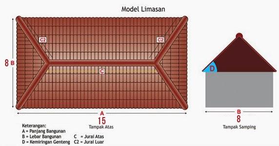 Cara Menghitung Kebutuhan Baja Ringan Untuk Atap