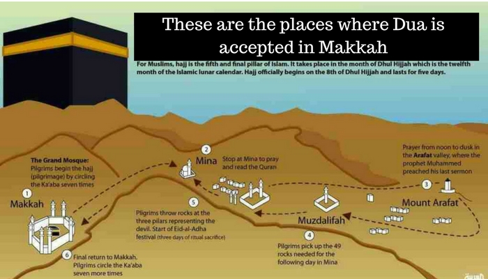 This Places where Dua is accepted during Umrah