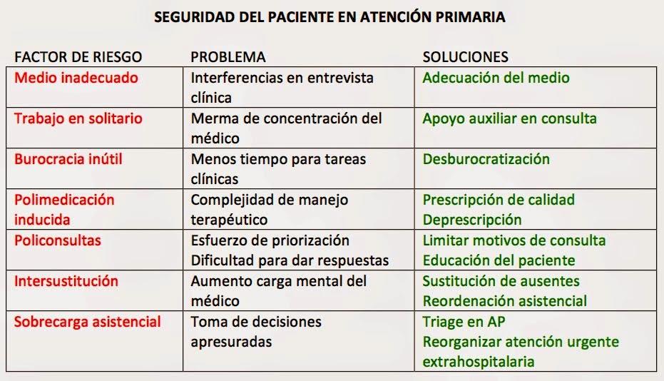 http://medymel.blogspot.com.es/2015/01/seguridad-del-paciente-desde-la.html