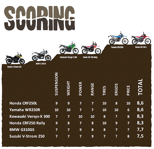 Small capacity adventure bike comparison scoring table