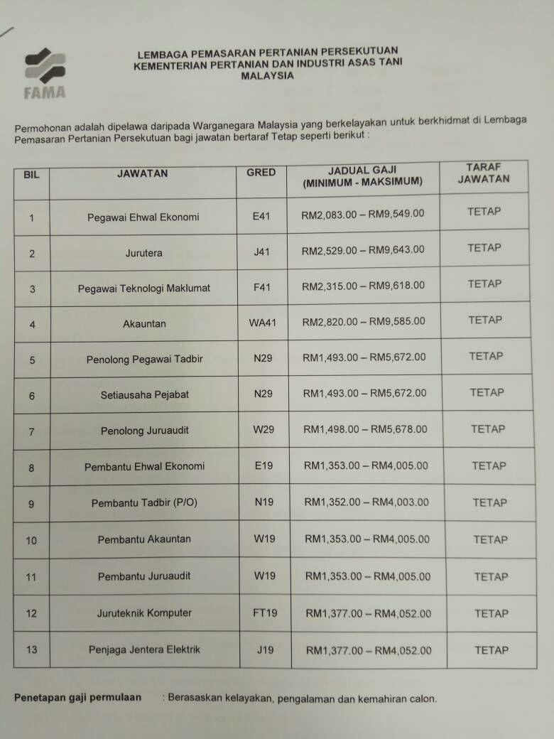 13 Jawatan Kosong FAMA Malaysia (Lembaga Pemasaran Pertanian Persekutuan)