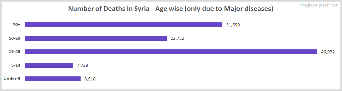 Number of Deaths in Syria - Age wise (only due to Major diseases)