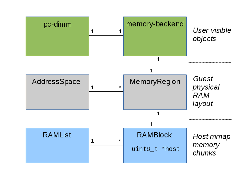 Stefan Hajnoczi: QEMU Internals: How guest physical RAM works