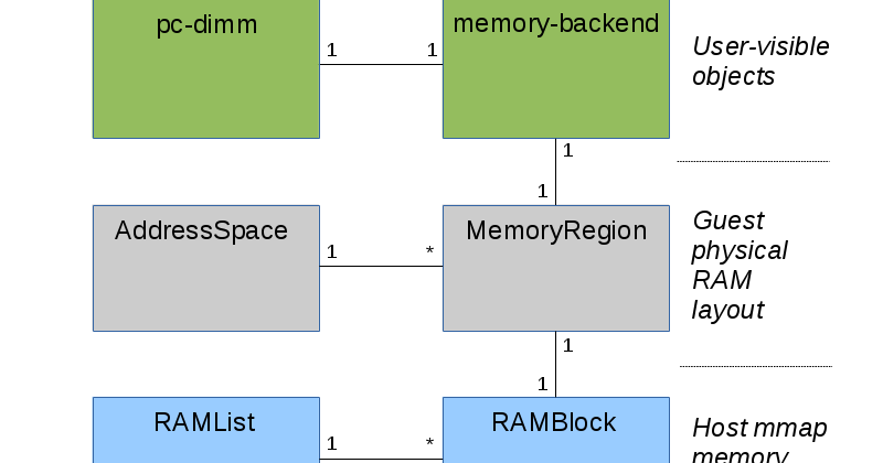 Stefan Hajnoczi: QEMU Internals: How guest physical RAM works