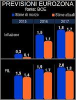 stime pil inflazione europa