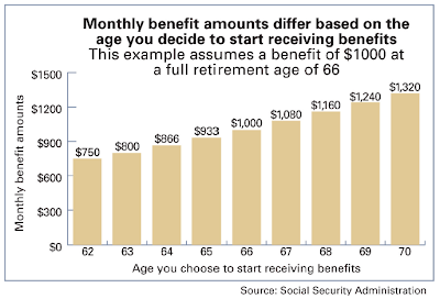 Maximizing Your Social Security Benefits   The Rollins