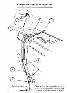 Maquinas de Coser: Manual maquina de coser Alfa 3940