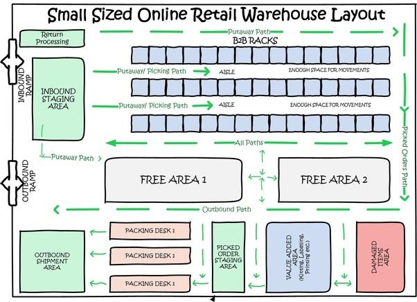 Warehouse Floor Plan Design: Evaluación 1: Manufactura Flexible. Febrero 2018