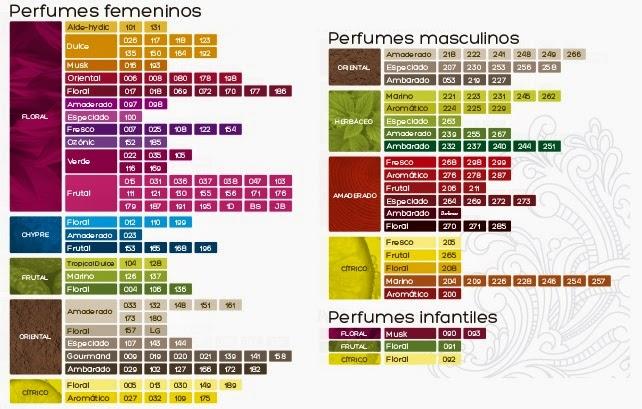 equivalenza perfumes