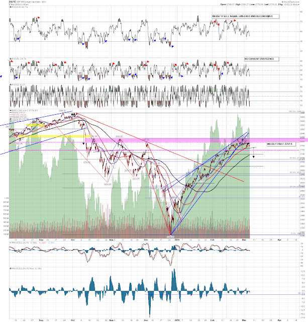 Watching SPX Monthly Pivot