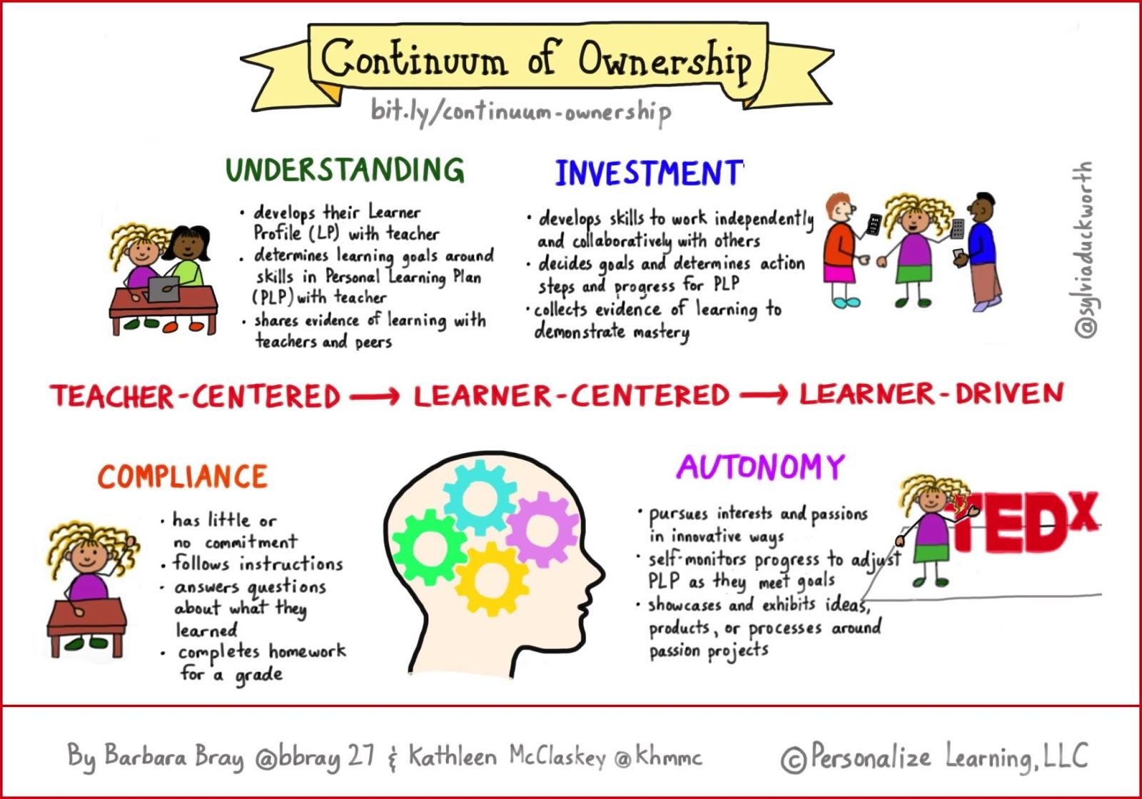 Personalize Learning Continuum Of Ownership Developing