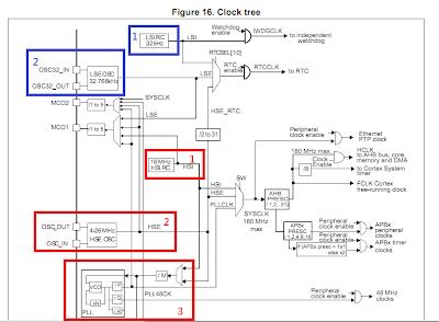 Jesse's blog: [STM32] STM32 Clocks
