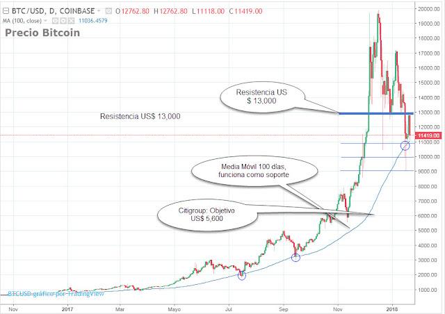 Análisis técnico Bitcoin ¿Comprar o Vender?