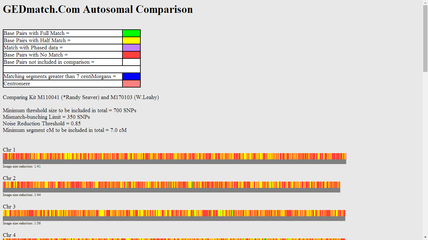 Genea Musings My First Look At Gedmatch Autosomal Dna Analysis