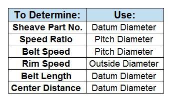 Gates Belts, Hoses, and Applications: Classical V-belt Sheave Diameters