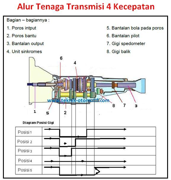 alur tenaga transmisi manual 4 kecepatan dengan 3 poros teknik rh teknik otomotif com Transmisi Tegangan Tinggi Media Transmisi
