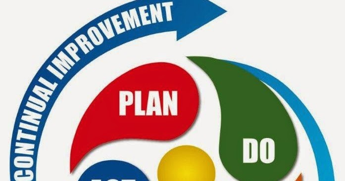Quality Concepts And Iso Qms Awareness Pdca Cycle