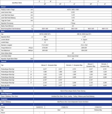 spesifikasi daihatsu sigra lengkap