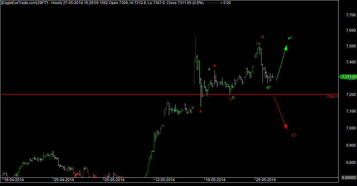 Nifty wave counts 28th may