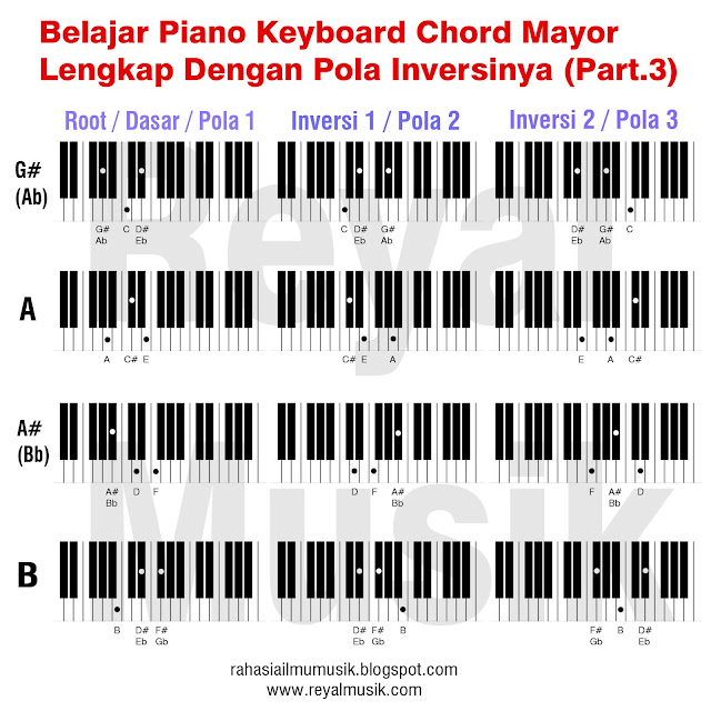belajar kunci chord piano keyboard, belajar inversi chord piano keyboard, major chord inversions part 3