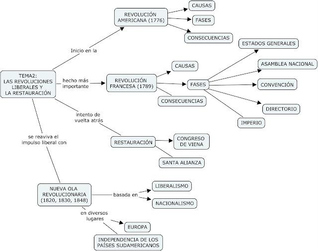 Resultado de imagen de mapa conceptual revolucion liberal